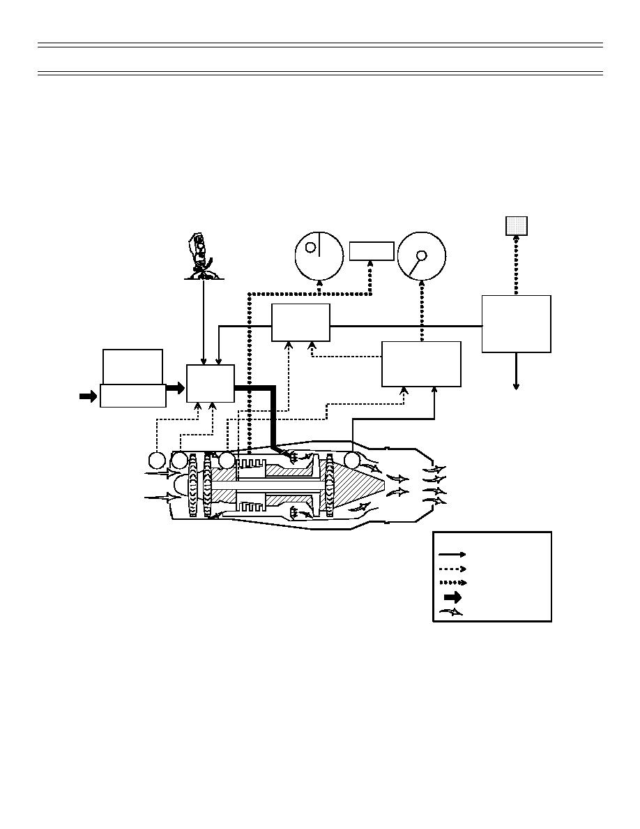 Figure 3  Basic Engine Block Diagram