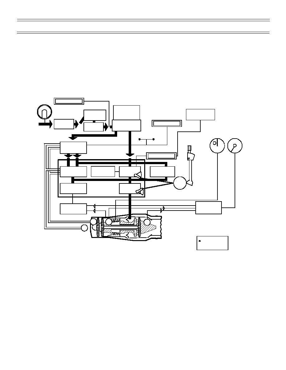 figure 4  engine fuel system block diagram