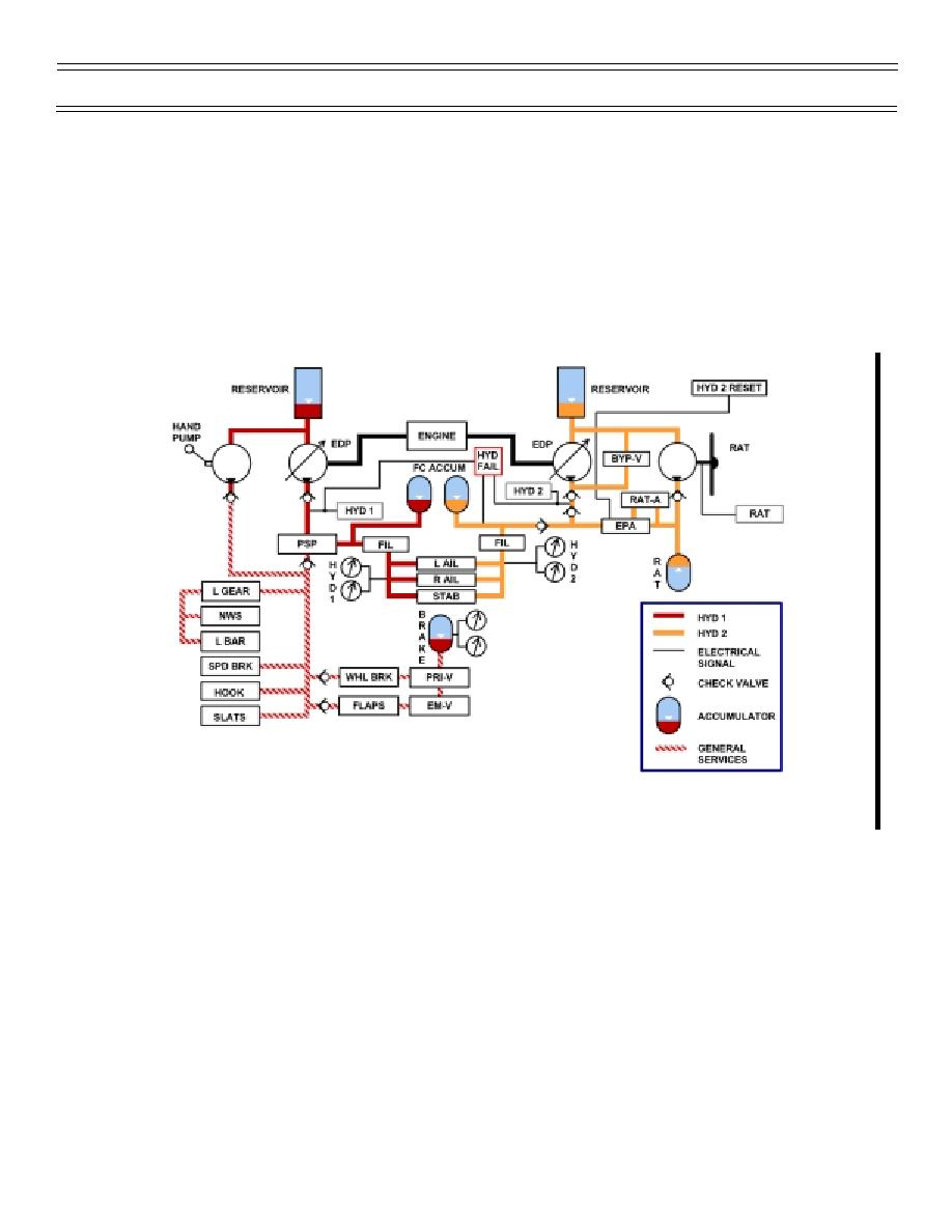 Figure 8 Hydraulic System Block Diagram Schematic