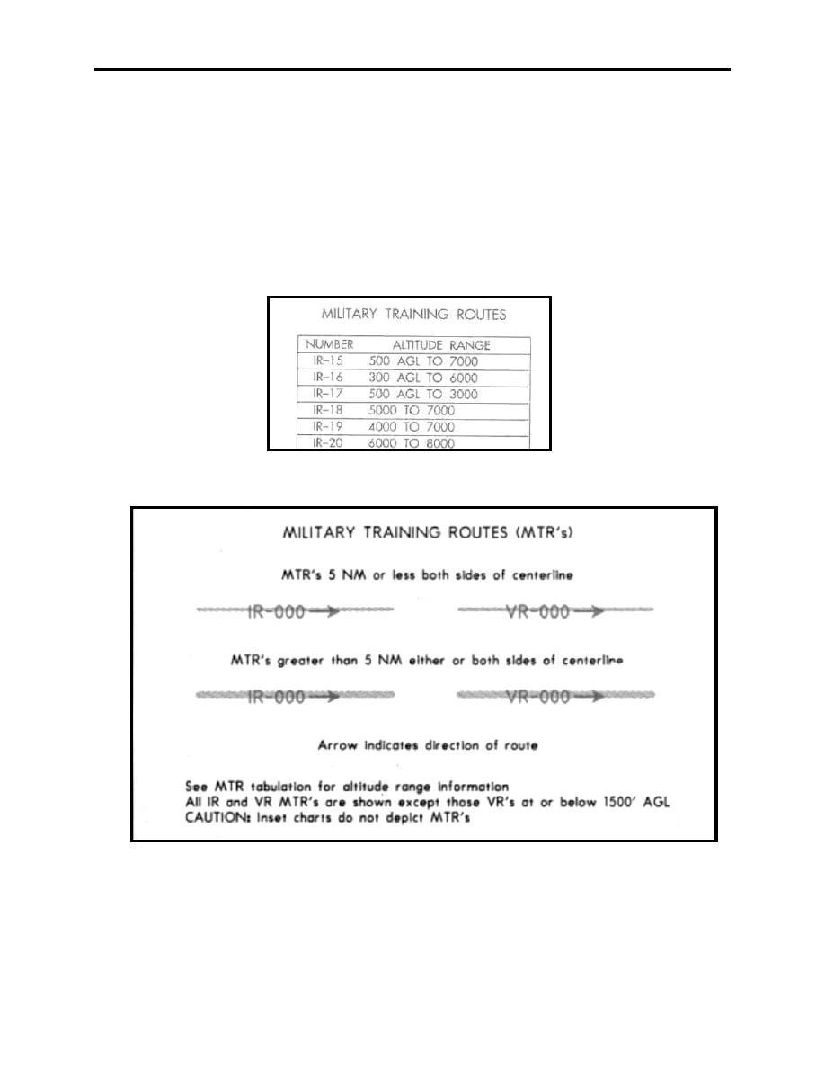 Figure 6 3 Military Training